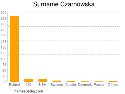 Surname Czarnowska