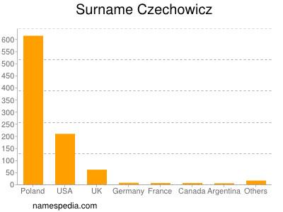 Surname Czechowicz