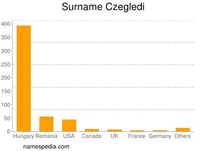Surname Czegledi