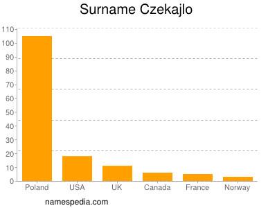 Surname Czekajlo