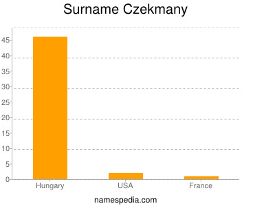 Surname Czekmany
