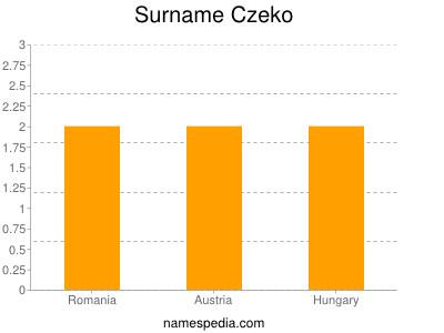Surname Czeko