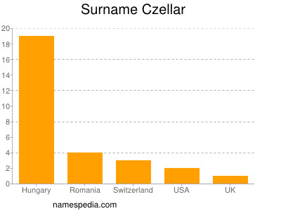 Surname Czellar