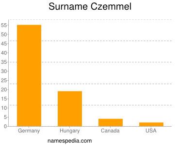 Surname Czemmel