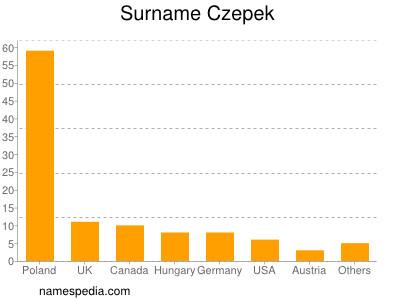Surname Czepek