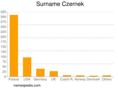 Surname Czernek