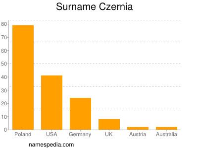 Surname Czernia