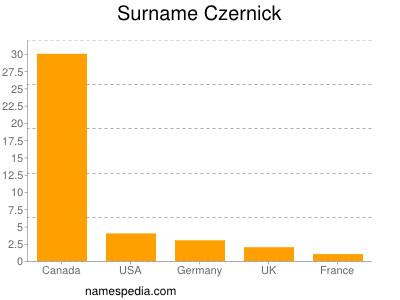 Surname Czernick