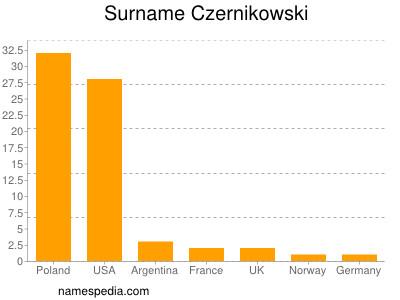 Surname Czernikowski