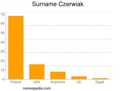 Surname Czerwiak