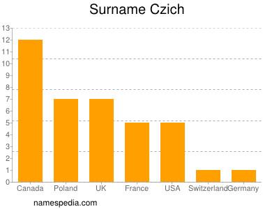 Surname Czich