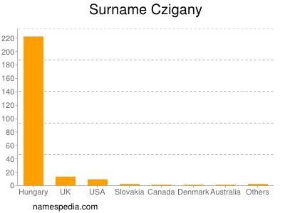 Surname Czigany