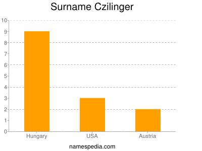 Surname Czilinger