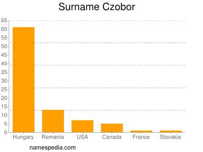 Surname Czobor