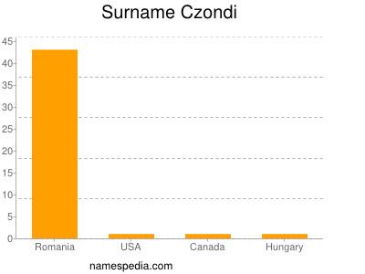 Surname Czondi