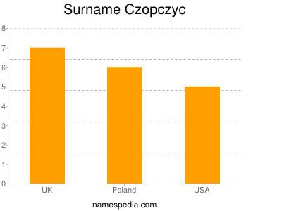 Surname Czopczyc