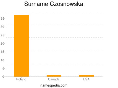 Surname Czosnowska