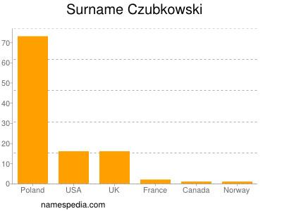 Surname Czubkowski