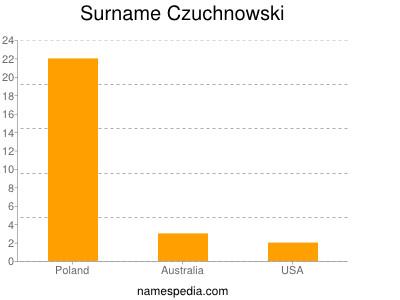Surname Czuchnowski