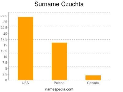 Surname Czuchta