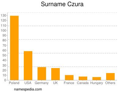 Surname Czura