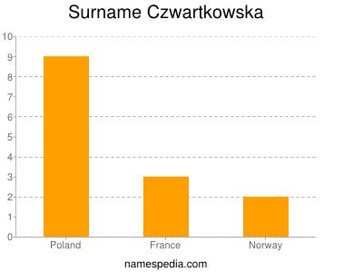 Surname Czwartkowska