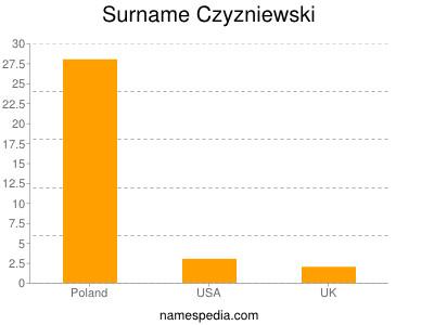 Surname Czyzniewski