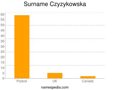 Surname Czyzykowska