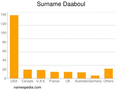 Surname Daaboul