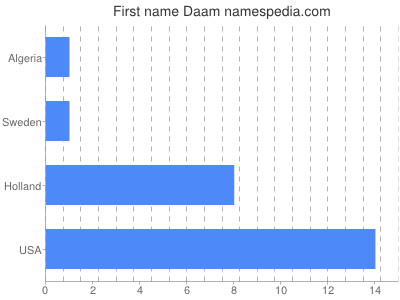 Given name Daam