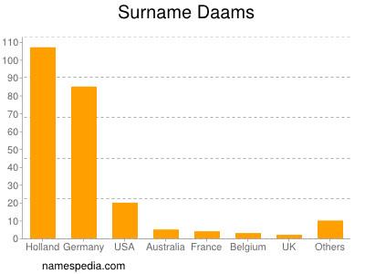 Surname Daams
