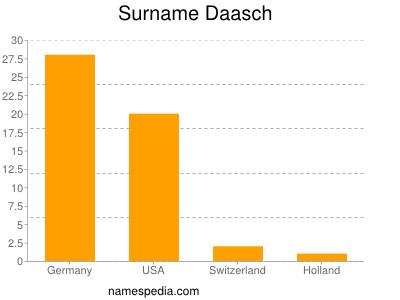 Surname Daasch