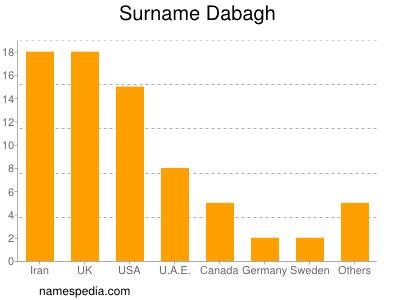 Surname Dabagh