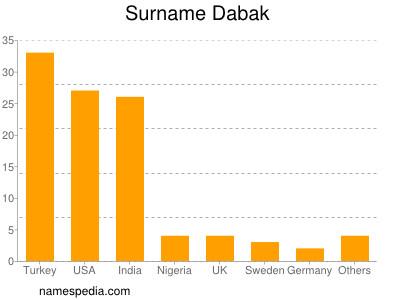 Surname Dabak