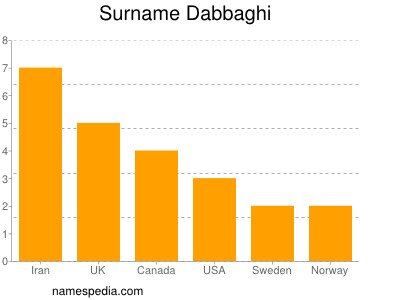 Surname Dabbaghi