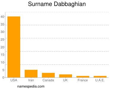 Surname Dabbaghian