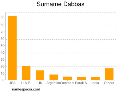 Surname Dabbas