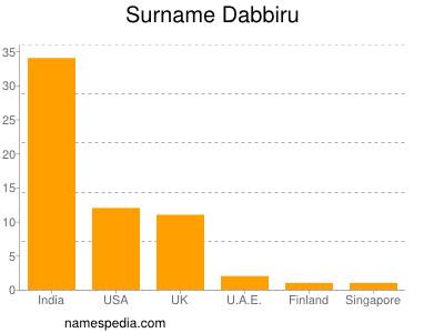Surname Dabbiru