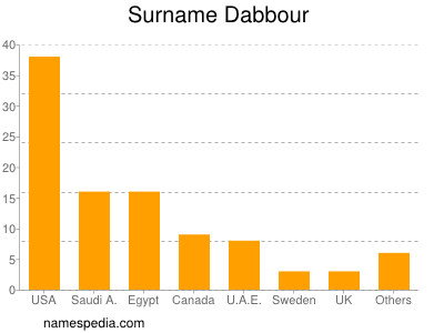 Surname Dabbour