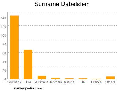 Surname Dabelstein