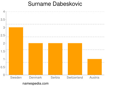 Surname Dabeskovic