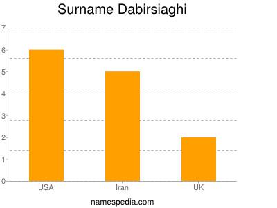 Surname Dabirsiaghi