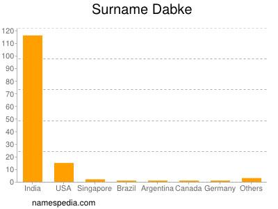 Surname Dabke
