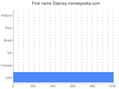 Given name Dabney