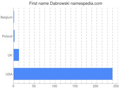 Given name Dabrowski