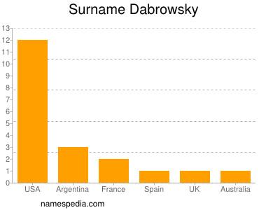 Surname Dabrowsky