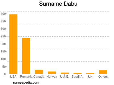 Surname Dabu