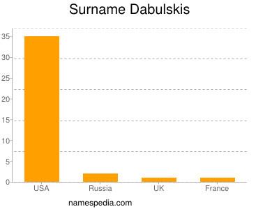 Surname Dabulskis