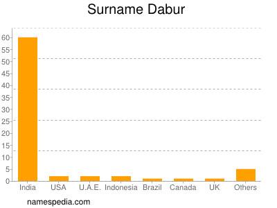 Surname Dabur