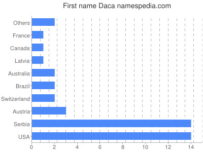 Given name Daca